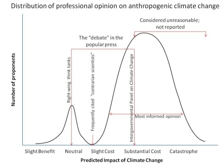 ClimateChangeReporting