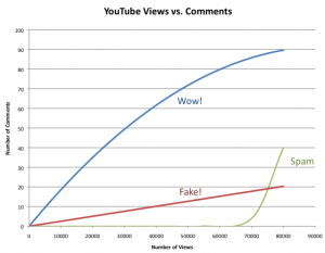 YouTubeViewsvsComments